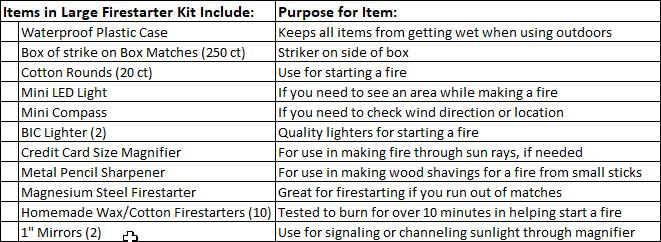 Large Firestarter Kit - List of Items