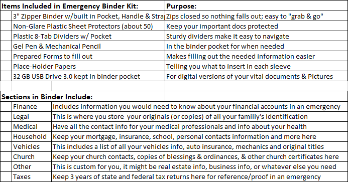 Emergency Binder - Items & Sections Included - Preparedness Kits