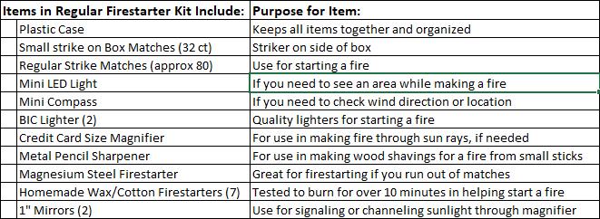Firestarter Kit - Regular - List of Items