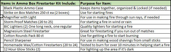 List of Contents in Firestarter Ammo Box Kit - Updated - Preparedness Kits